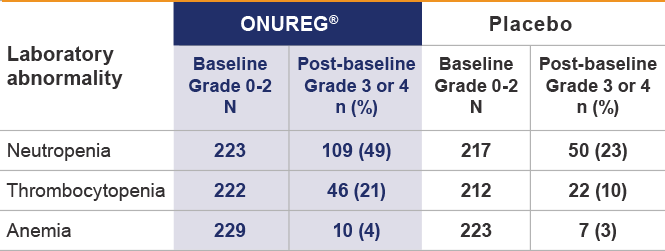 Table of baseline grades for laboratory abnormalities